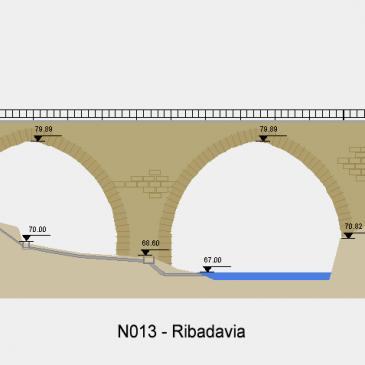 Nivel río Avia en Ribadavia (N013_AINRIO1)